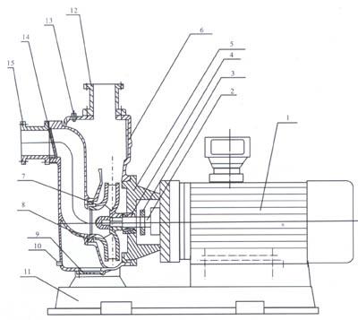 直联式自吸泵